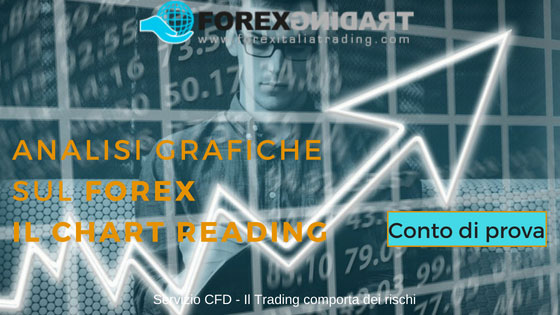 Analisi grafiche sul Forex Chart Reading (Apri un conto demo)