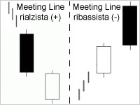 Candele Meeting Lines