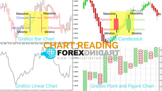 Forex chart reading