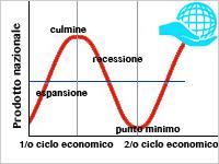 Sfasamento dei cicli forex