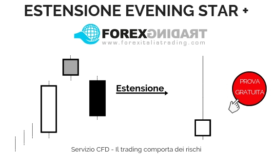 Prova i pattern candlestick in demo (Estensione Evening Star)