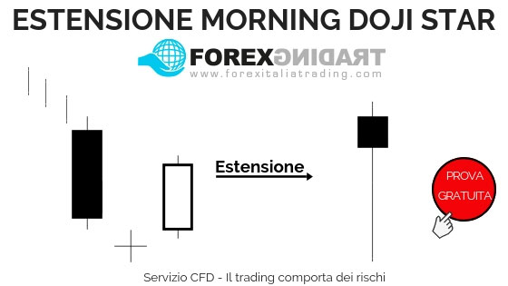 Estensione Morning Doji Star