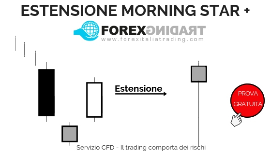 Prova i pattern candlestick in demo (Estensione Morning Star)