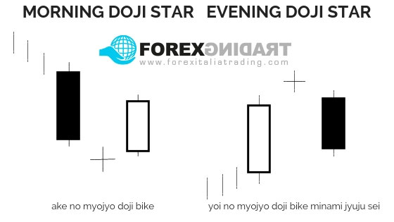 Pattern Morning ed Evening Doji Star