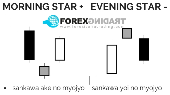 Pattern a 3 giorni Morning Star ed Evening Star