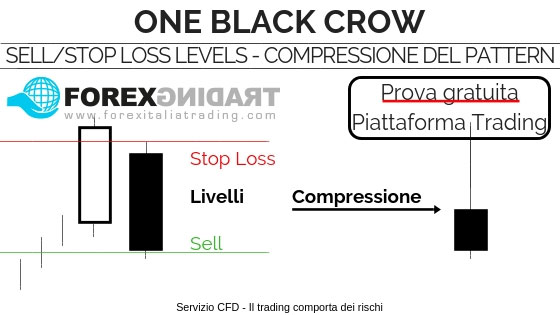 Livelli e Compressione del Pattern One black Crow (Registrati)