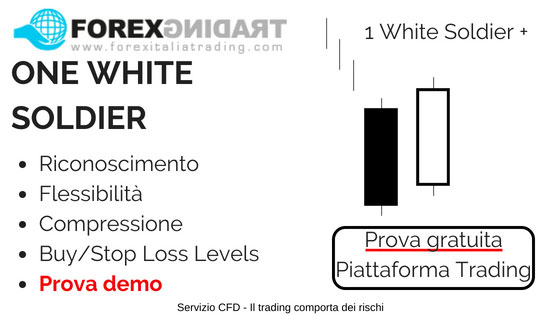 Prova in demo l'analisi candlestick - One White Soldier