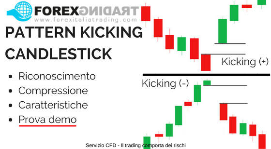 Pattern Kicking Candlestick