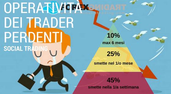 Trucchi di Trading | Scopri 7 trucchi per guadagnare - Diventare trader