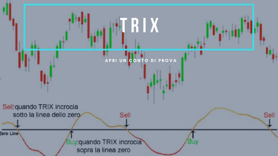 TRIX (Triple Exponential Moving Average)